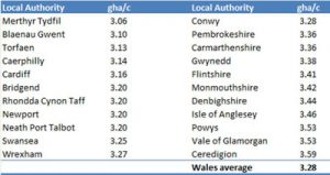 Ecological footprints of Welsh counties