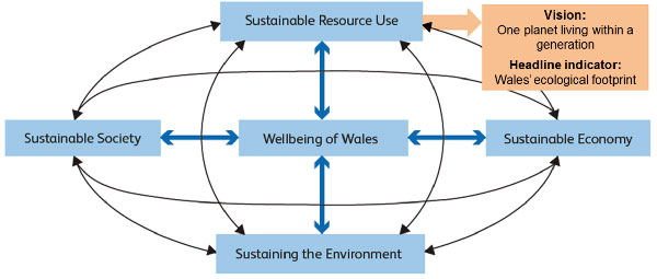 Wales' well-being goal and ecological footprinting and legislation schematic diagram
